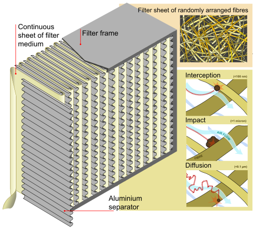 HEPA Filter How It Works Diagram